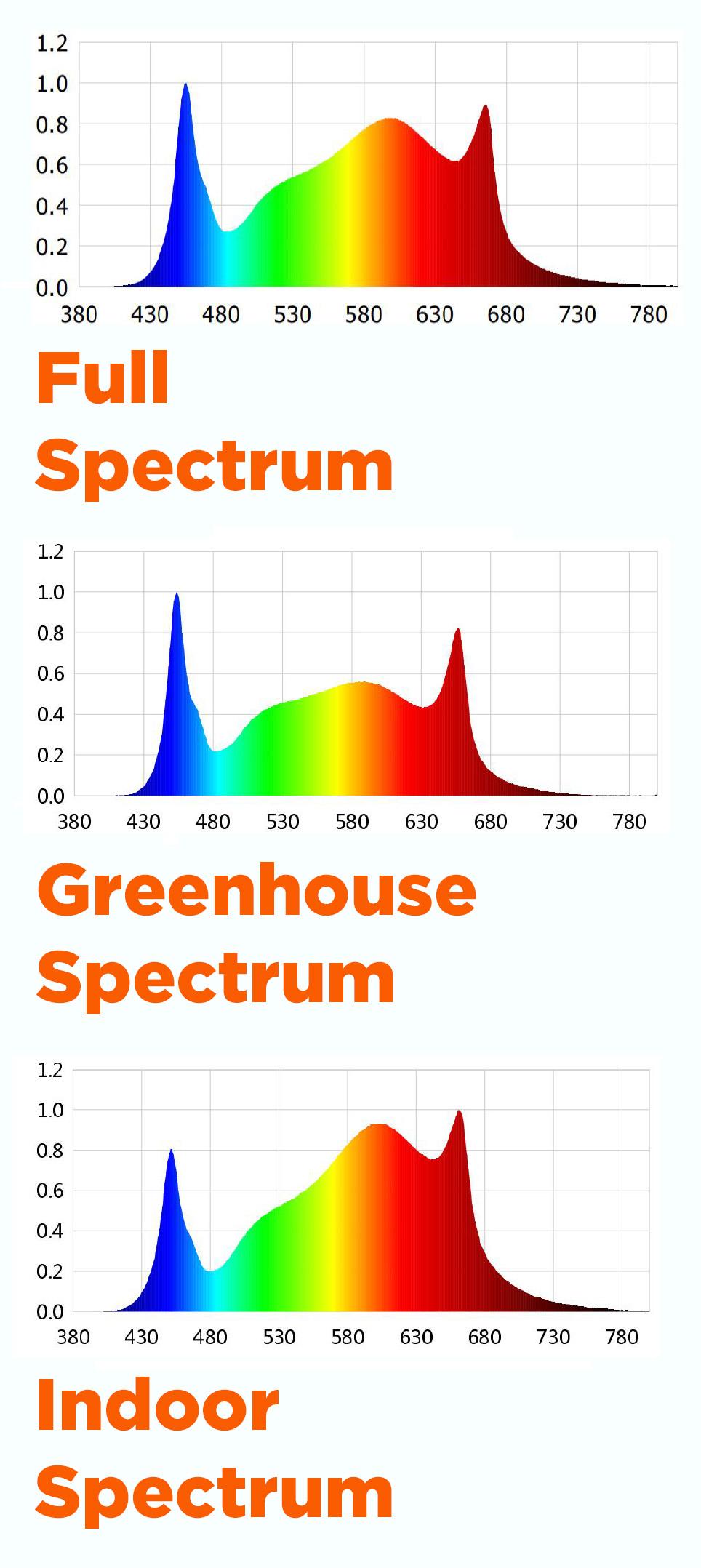 EverWatt LED Grow Light Spectrum Specifications